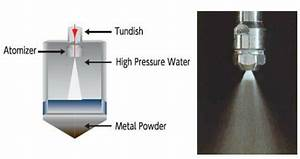 4 6  Pressure Nozzle Atomizer