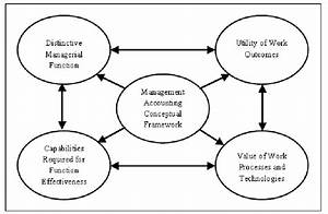 The Conceptual Framework Of Management Accounting