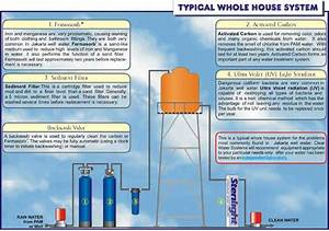 Household Water Supply And Treatment Systems In Indonesia