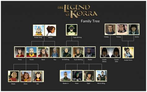 family tree templates  create family tree charts