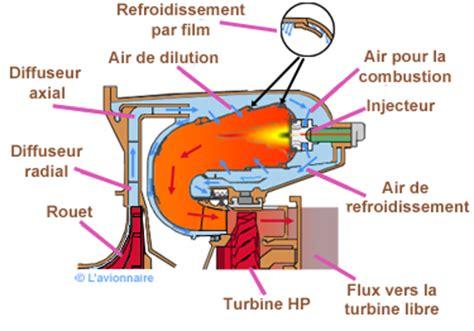 principe de la chambre les différents turbopropulseurs