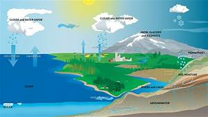 Hyperwall  The Water Cycle