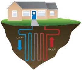 Pictures of Underground Air Source Heat Pump