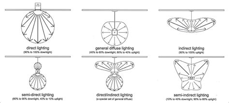 Types Of Light Distribution For Indoor Luminaires
