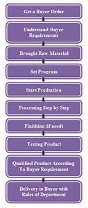 Working Flow Chart Of Textile Industry