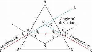 Show That No Ray Can Pass Through The Prism Whose Refracting Angle A Is Greater Than Twice The