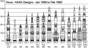 Nasa Rocket Comparison (page 2) - Pics about space