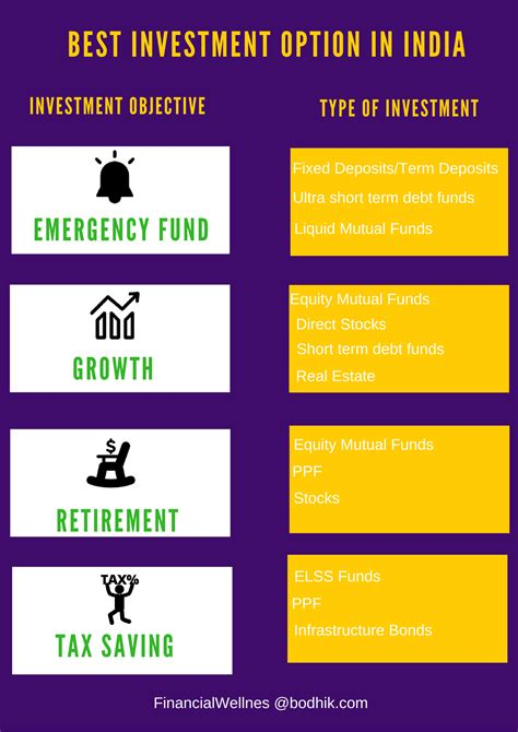 complete guide   investment options  india short