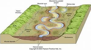 GPH 111 - Fluvial Processes