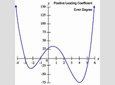 Even Function Coefficient Positive And Degree Leading 3