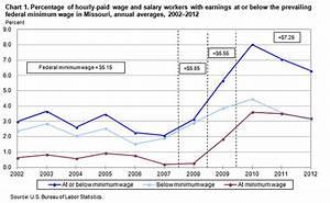 Minimum Wage Workers in Missouri – 2012 : Mountain–Plains ...