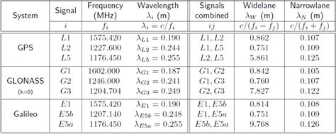 Combining Pairs Of Signals And Clock Definition