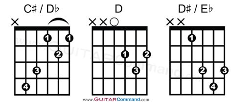 guitar chords chart find  chord play  song