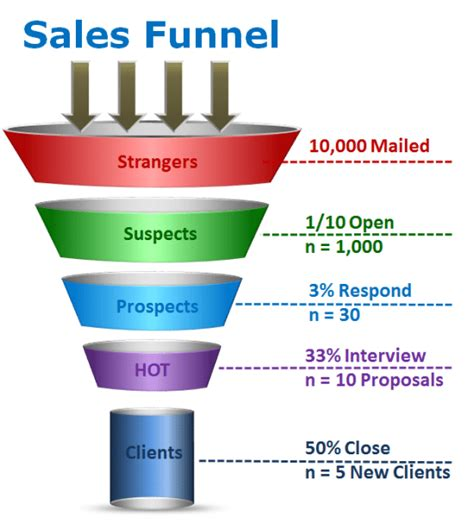 sales funnel 5 actionable tips to make more money from your