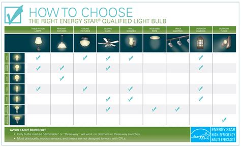 save energy residential tips tools lighting