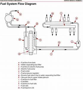 Need Fuel Plumbing Diagram For Hp525efi