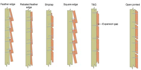 used sheds for cladding fixings wood cladding