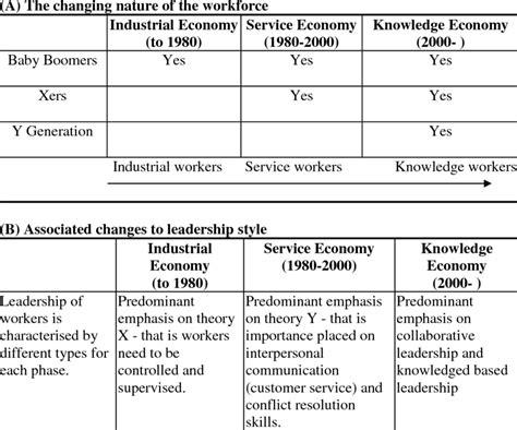 changing nature   workforce  leadership