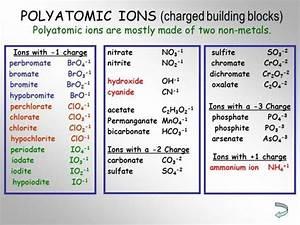 The 25+ best Polyatomic ion ideas on Pinterest | Chemistry ...