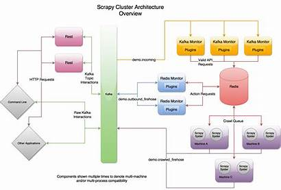 Scrapy Cluster Architecture Diagram Readthedocs Io Latest