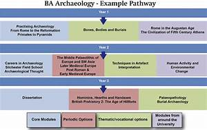 Bsc And Ba Degree Courses In Archaeology
