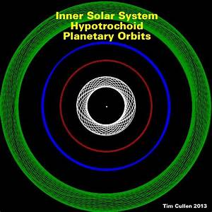 Shape of Planets Orbits (page 2) - Pics about space