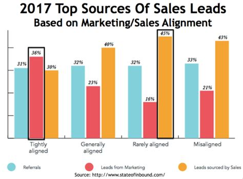 How 2017 Marketing Can Drive More Profitable Sales