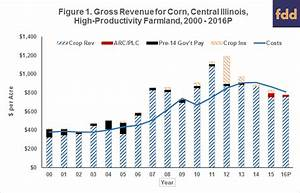 Corn, Soybean Gross Revenue Projections for Central ...