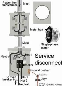 How To Install A Subpanel    How To Install Main Lug