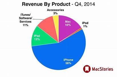 Apple Revenue Q4 Earnings Million Billion Iphones