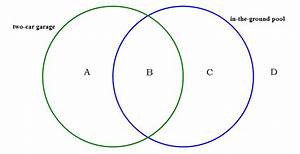 Gmat Sets  Venn Diagrams