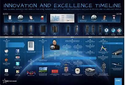 Timeline Infographic Poster Emc Innovation Excellence Data