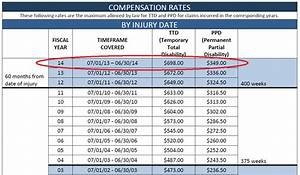 Workers Comp Payout Chart Jameson Law Library Blog Supporting Excellence In