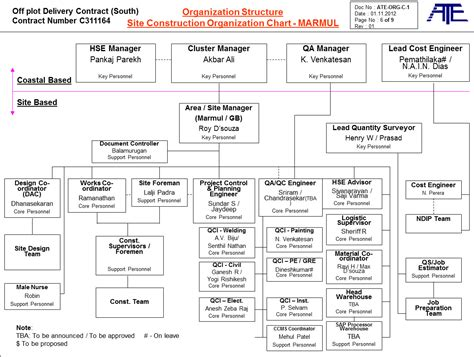 Construction Organizational Structure Organization Structure