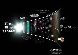 No Big Bang  New Equation Suggests Eternal Universe