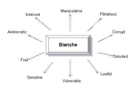 streetcar named desire character profile blanche