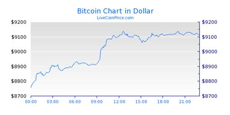 On the following widget, there is a live price of bitcoin with other useful market data including bitcoin's market capitalization, trading volume, daily, weekly and monthly changes, total. Bitcoin Price Live (BTC/USD, BTC/EUR, BTC/BTC ...