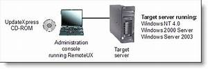 Using Remoteux To Apply Xseries Driver And Firmware