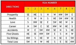 Feng Shui Kua Zahl : how to calculate your kua number loshi fengshui ~ Markanthonyermac.com Haus und Dekorationen