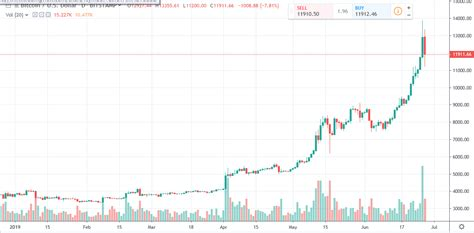 Exchange all other currencies for bitcoin (btc). Bitcoin Daily Chart Alert - Prices Pounded By Vicious ...