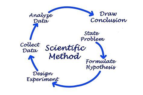 What is the Scientific Method? - WorldAtlas.com