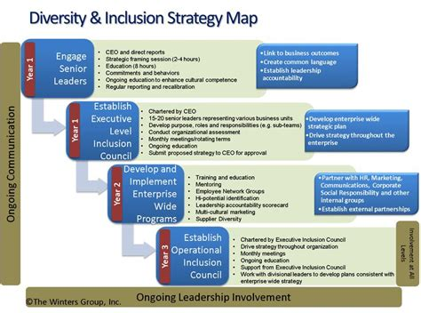 A Company Model Free Workplace Policy And Program Inclusion Diversity Framework Search