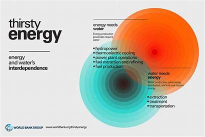 Energy Water Thirsty Infographic Initiatives Flagship Production