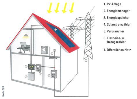 photovoltaik förderung 2017 stromspeicher photovoltaik preise gefragte stromspeicher checkliste so finden hausbesitzer den