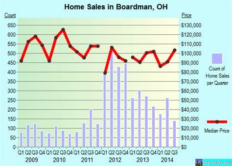 Boardman, Ohio (oh 44512, 44514) Profile