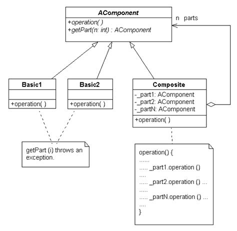 composite design pattern design patterns