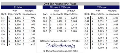 Basic Allowance For Housing by 2013 San Antonio Basic Allowance For Housing Bah Rate