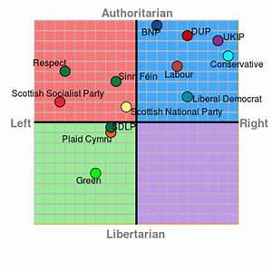 The Political C... Political Compass