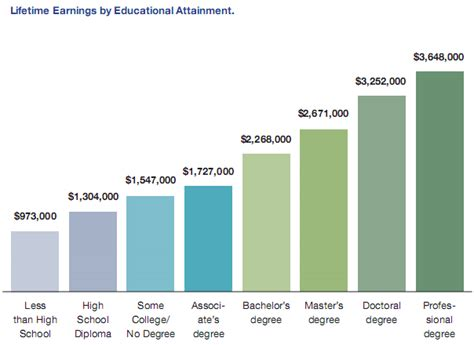 How Do Education And Occupations Affect Lifetime Earnings. Staff Schedules Templates Usa Storage Center. Princeton Family Dental Website Design Tucson. Best Erp Systems For Small Companies. Long Term Cash Advance Loans. Commercial Truck Leasing Companies. Relationship Mapping Software. Insurance Quote Health Call General Insurance. Free Online Fax Program We Buy Houses Illinois