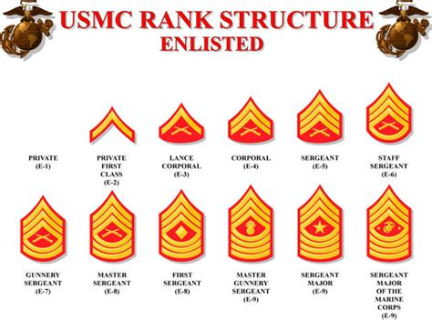 Rank Structure Work On It Now If You Plan To Get Any